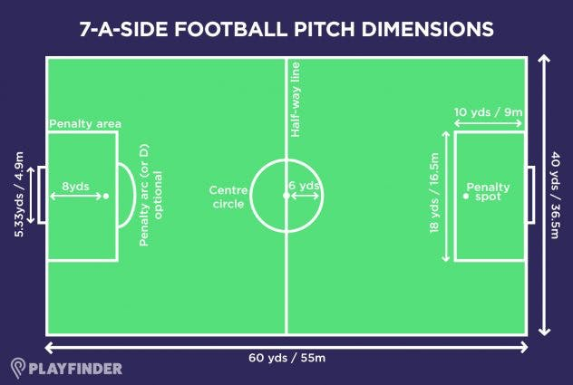 7 a side football pitch size
