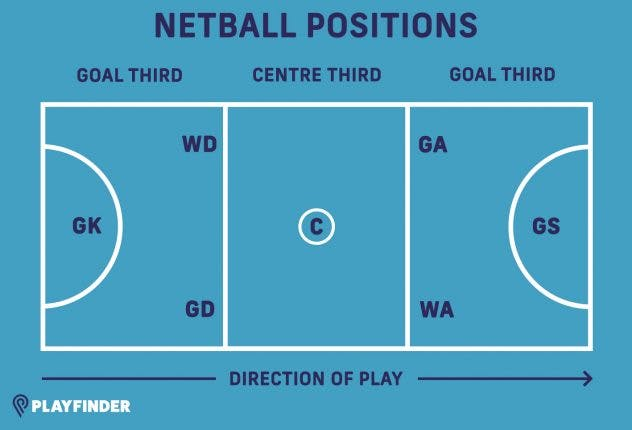 Netball positions