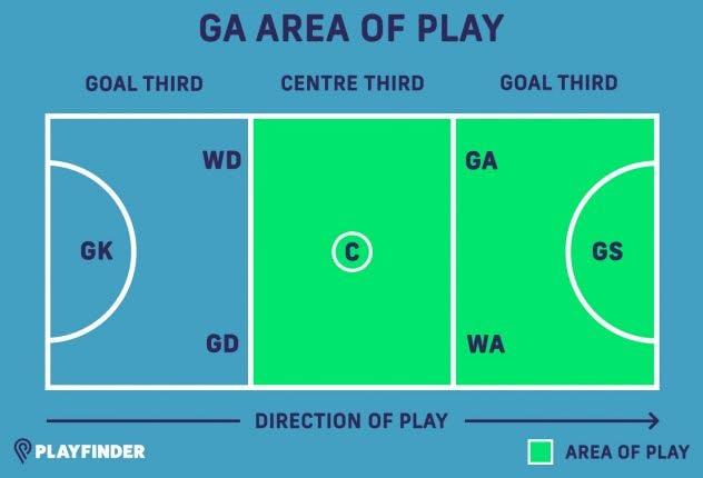 GA netball position