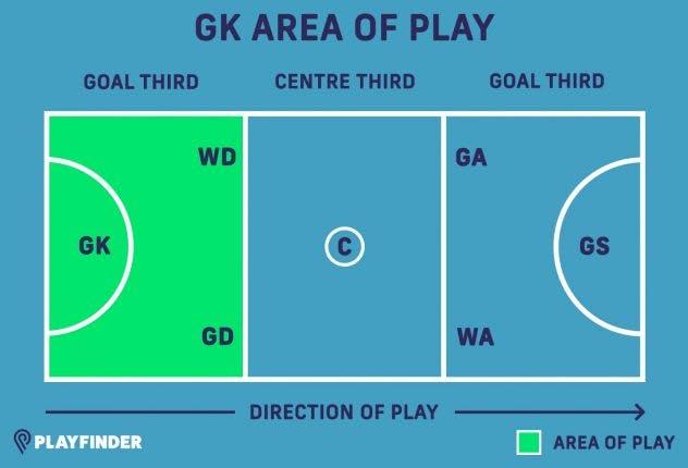 GK netball position