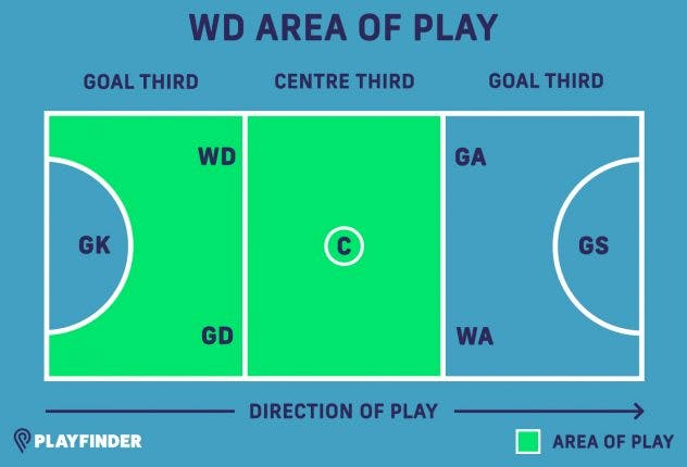 WD netball position
