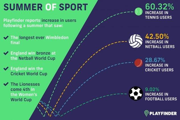 summer of sport inforgraphic